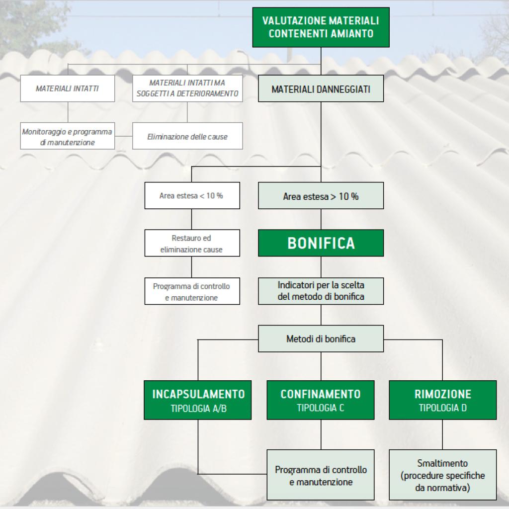 Processo di scelta del metodo di bonifica dei manufatti contenenti amianto