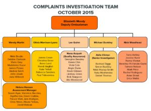 Complaints Organisation Chart October 2015
