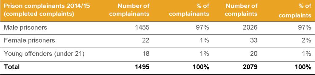 PPO Complaints statistics 14/15