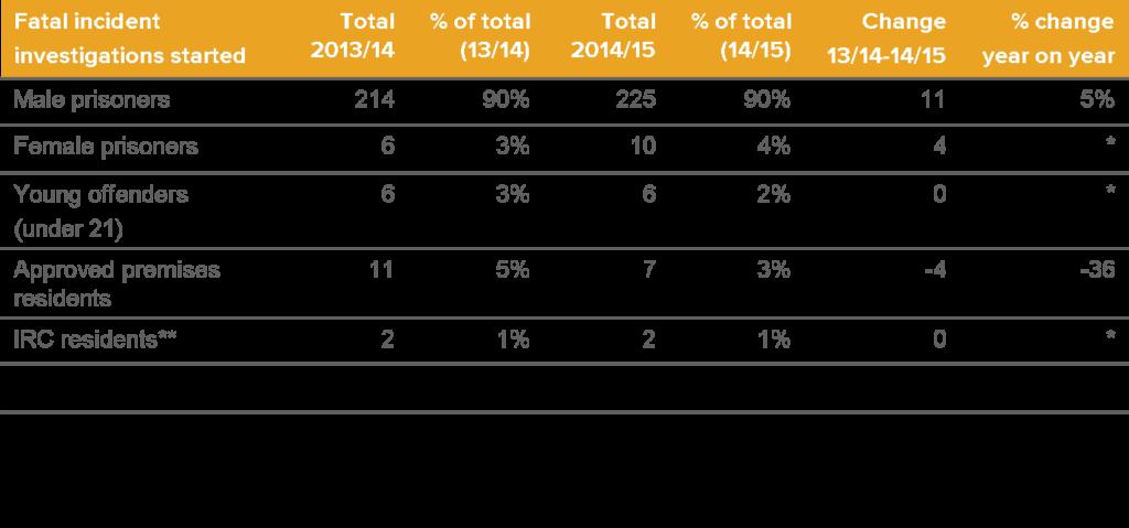 PPO FII Statistics 14/15