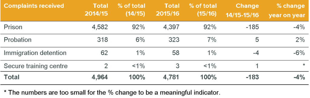 PPO complaints investigation stats 2015/16