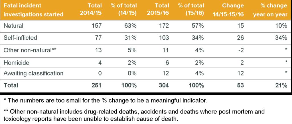 fatal incident investigations 2015-16