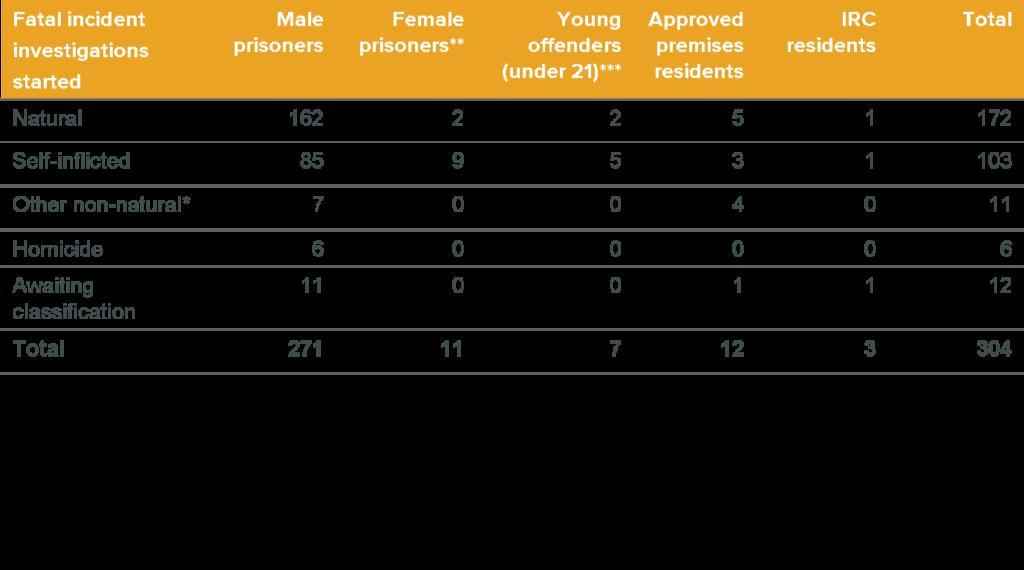 Prisons and Probation Ombudsman, fatal incident investigations, statistics