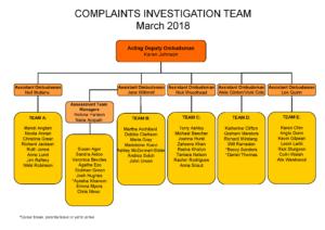 Prisons and Probation Ombudsman, complaints investigations