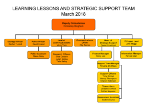 Prisons and Probation Ombudsman, learning lessons