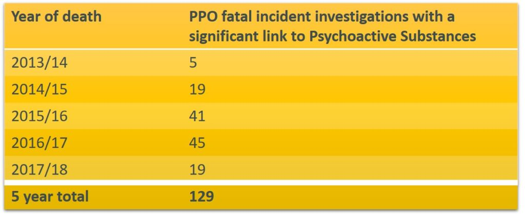 Prisons and Probation Ombudsman, Psychoactive substances, deaths incustody