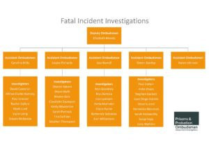 PPO organisation chart, Fatal Incident Investigations