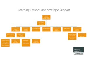 PPO organisation chart, Learning Lessons, Strategic Support
