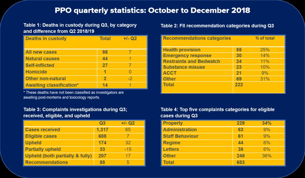 Prisons and Probation Ombudsman, quarterly statistics, October to December 2018