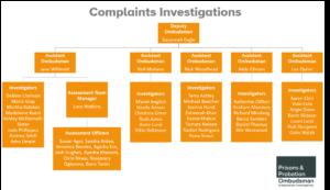 PPO complaints team