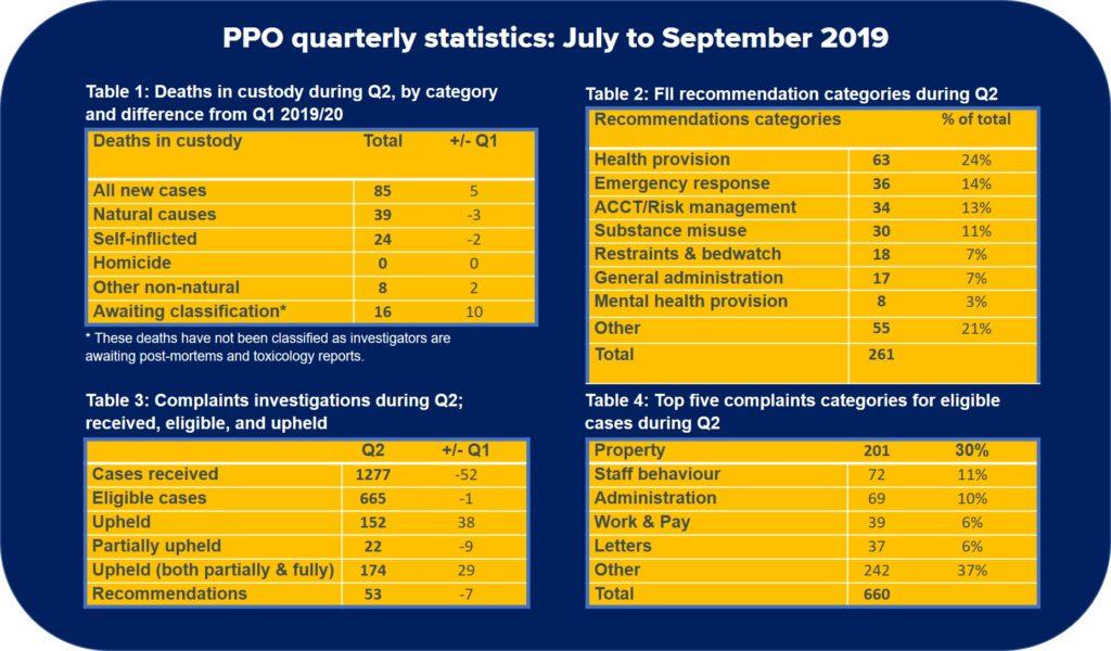 Prisons and Probation Ombudsman, quarterly scorecard, 2019