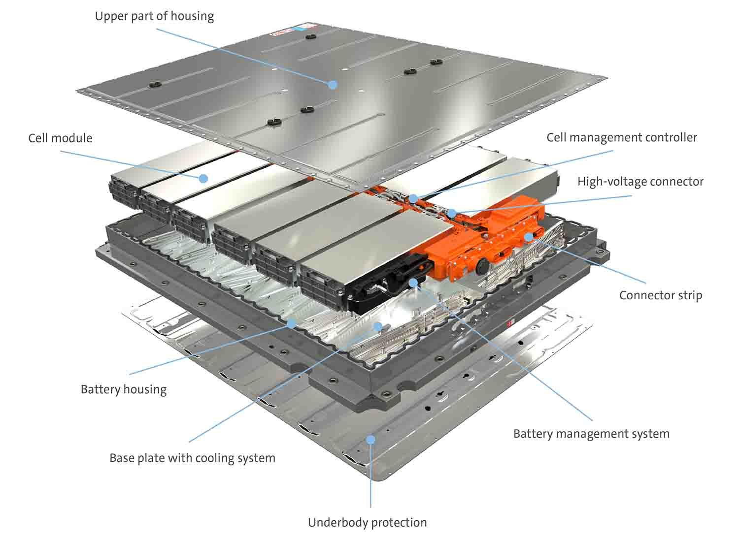 The components of the MEB battery system for electric cars