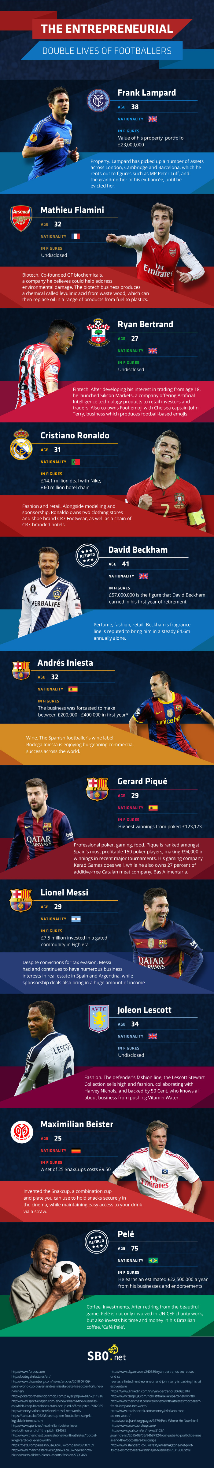 Footballers' business lives