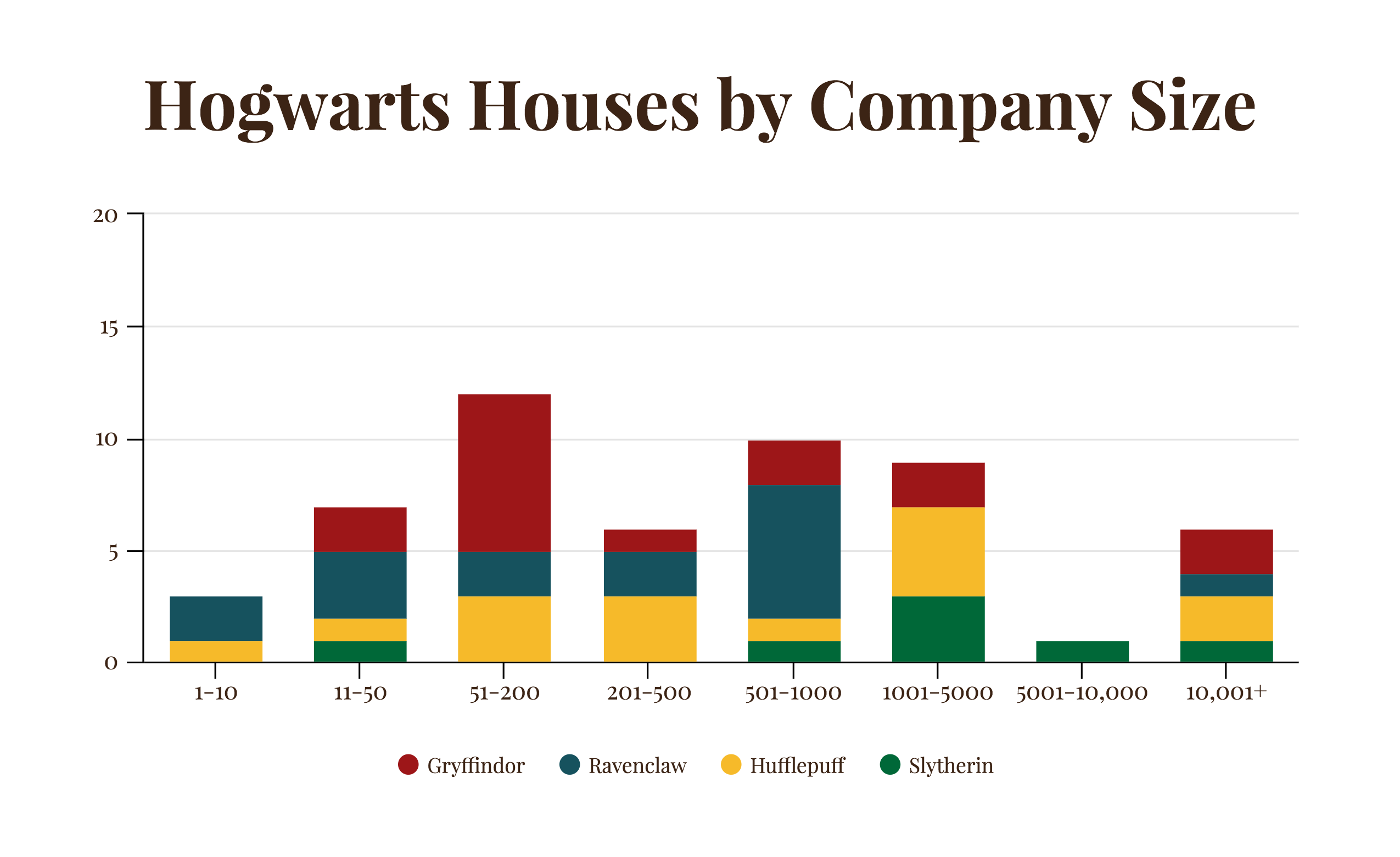 harry-potter-hogwarts-house-business
