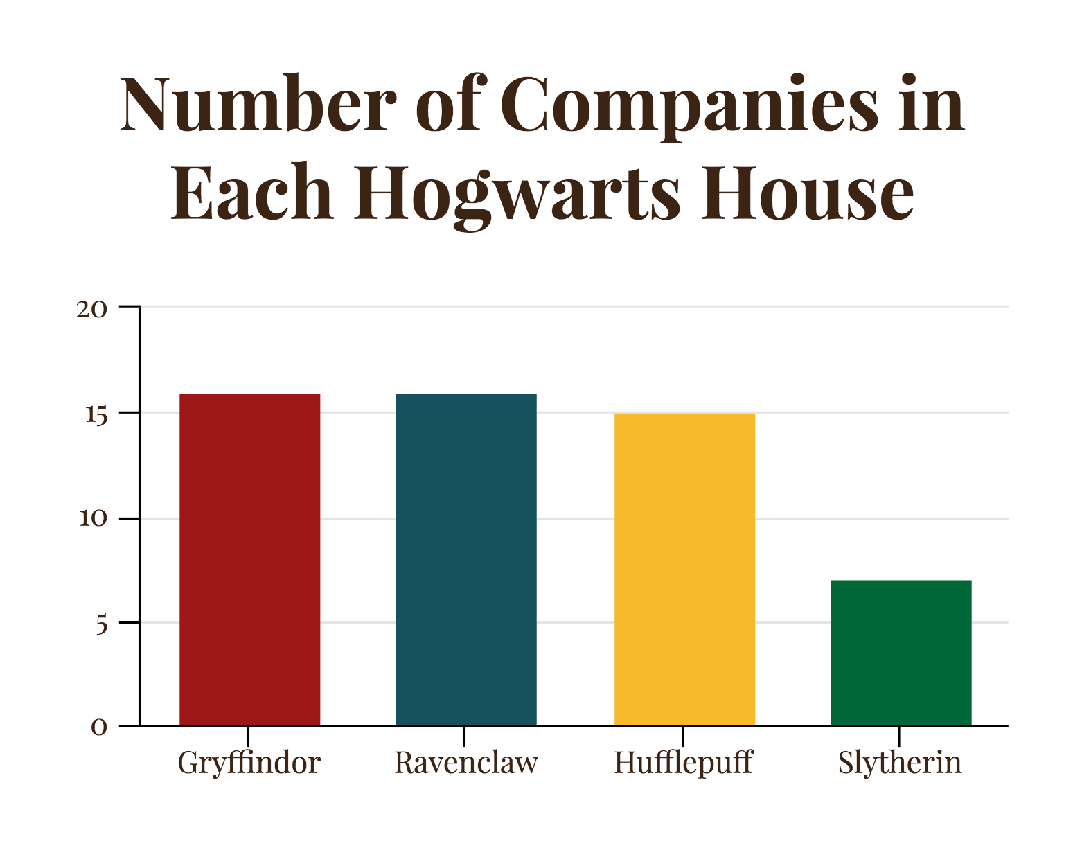 Harry Potter Hogwarts business