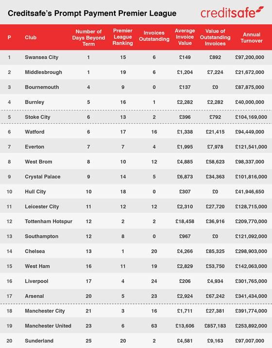 Premier League unpaid invoices