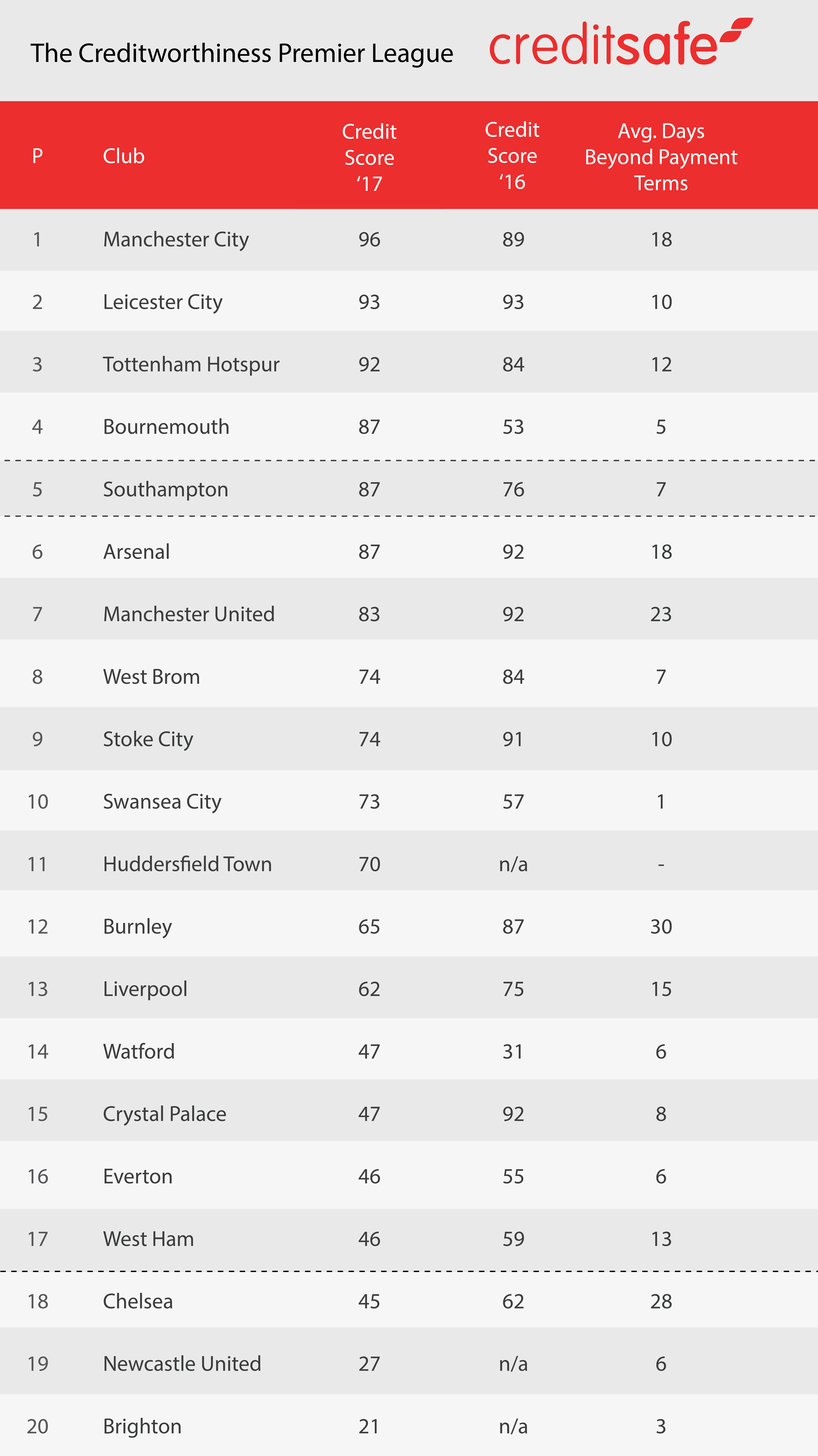 Creditsafe-FootballLeague-Table