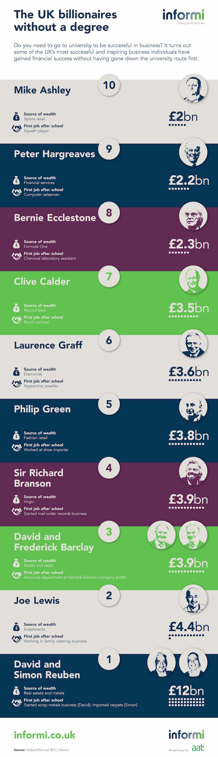 Top 10 UK billionaires without a degree infographic[3] copy