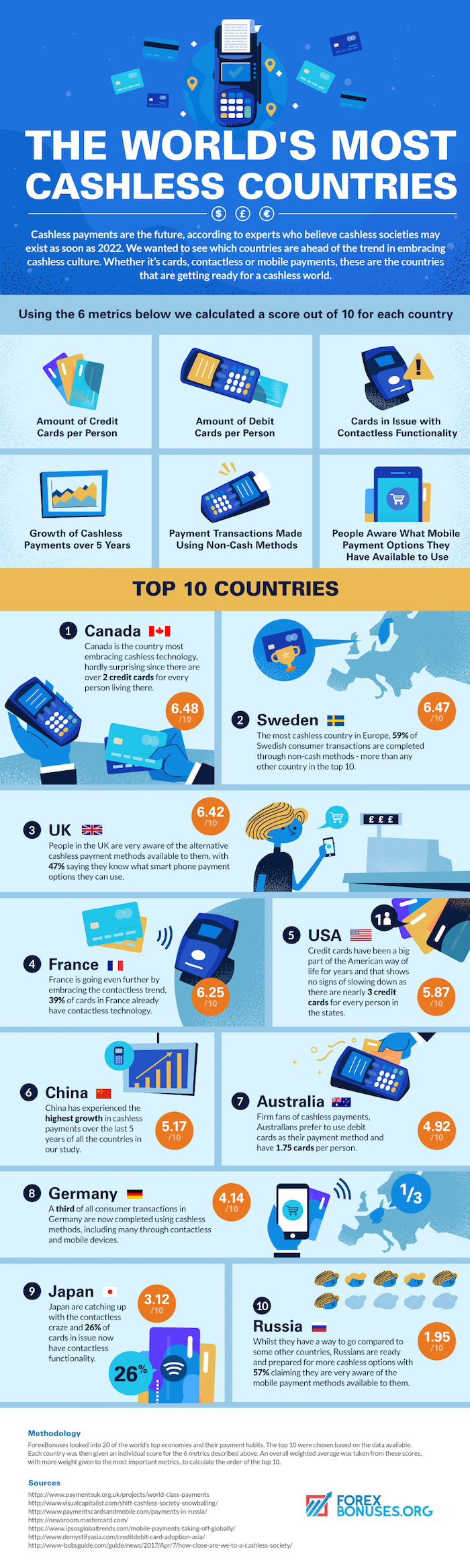 Cashless countries