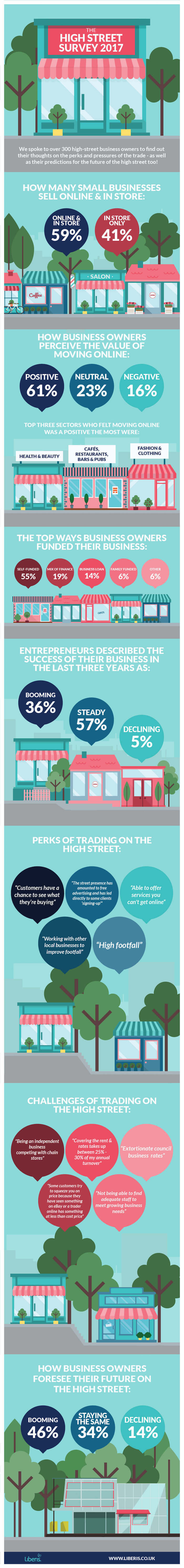 Trading on the High Street Survey Infographic