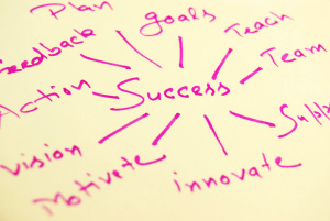 values and attributes entrepreneurs need to be successful