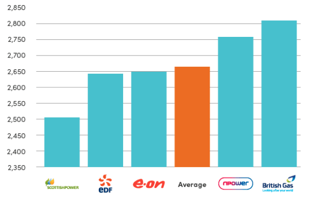Business energy bills from five of the 'Big Six'