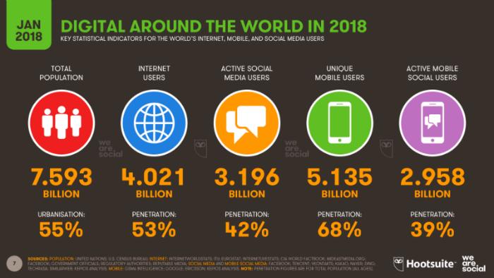 Social media marketing books statistics