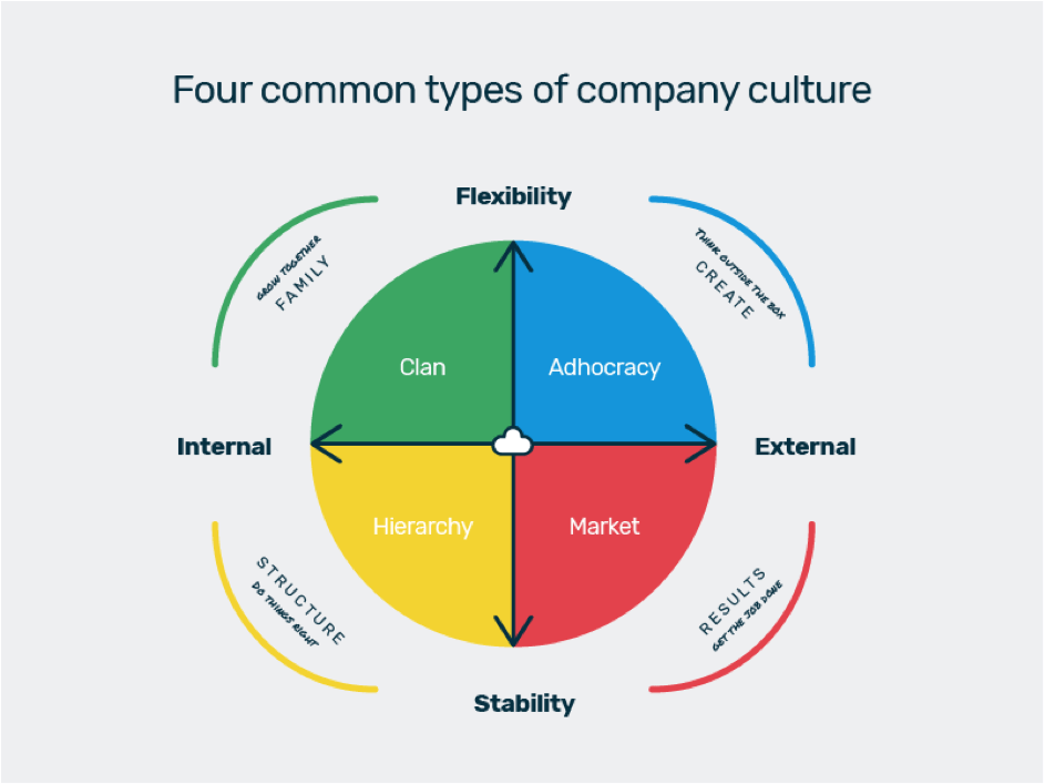 4 types of company culture, organisational culture types Breathe