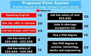 Points based system