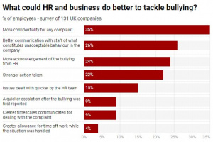 HR Bullying