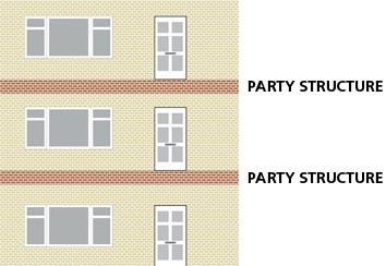 Party Wall flats