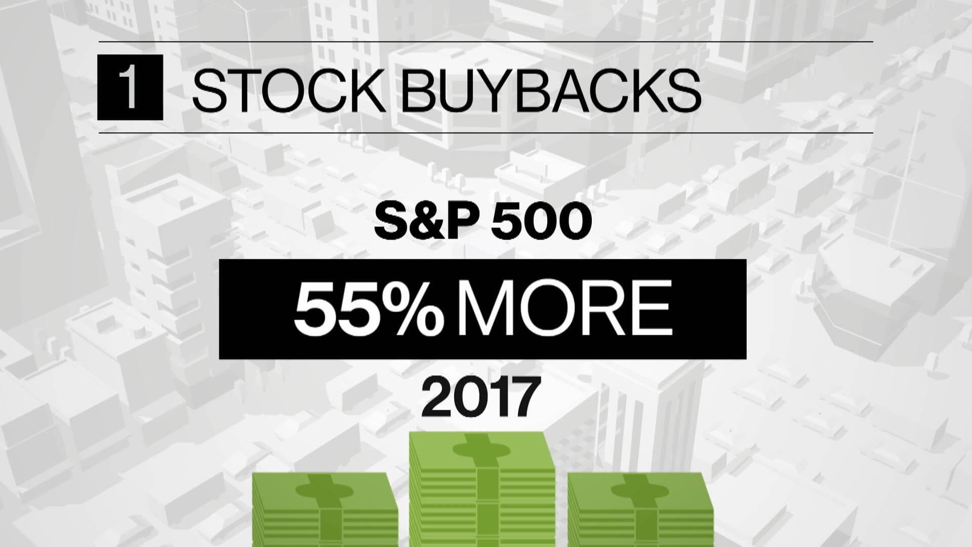 Chi vince quando le aziende si ricomprano le proprie azioni? | Bloomberg