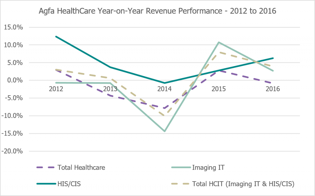 The Signify View: Agfa To Separate Healthcare IT Business