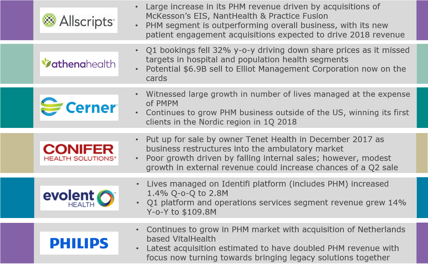 Mixed Results in 1Q18 Divides Major PHM Vendors
