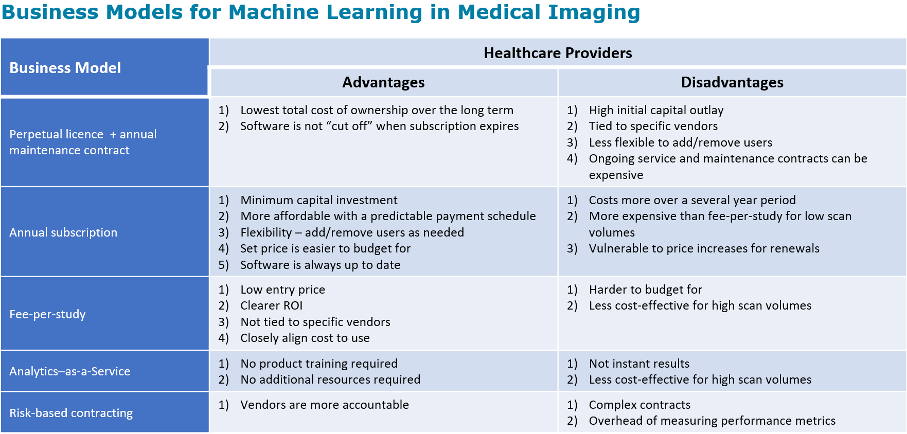 Business Models for AI in Medical Imaging - Signify Research