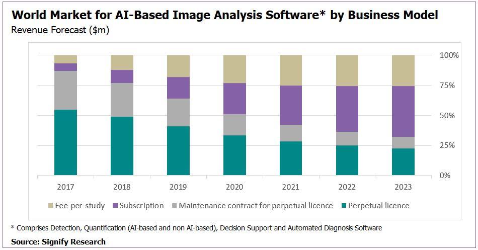 World Market for AI Based Image Analysis - Image