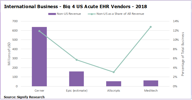 Analysis: Cerner, Epic, Allscripts and MEDITECH's