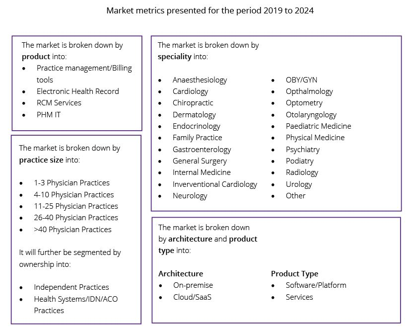 ambulatory EHR report content