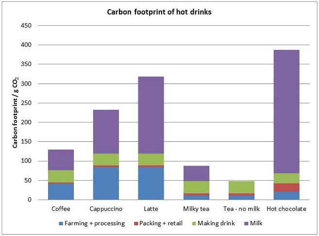 Carbon in hot beverages