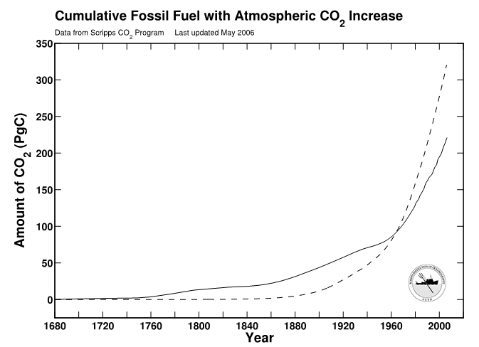 Impact Of Fossil Fuel Growth And Carbon Time Over Long Time