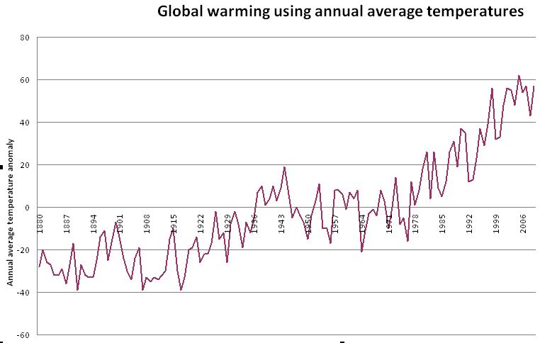 Graph of Average Annual Temperature Anomalies (10 x degrees celsius)