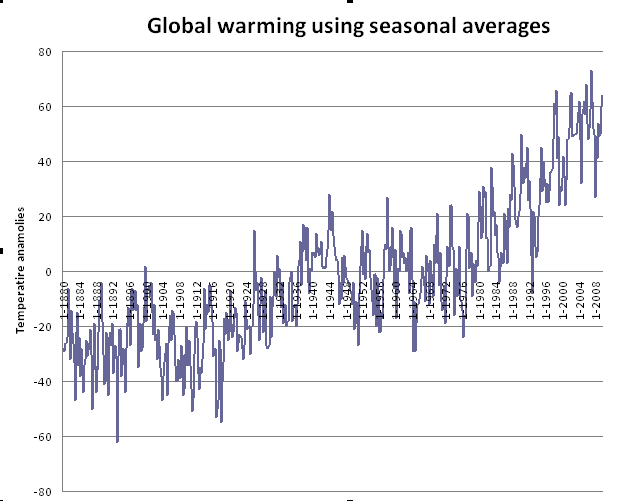 Graph of seasonal temperature anomalies (10x degree C)