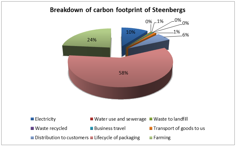 Breakdown of carbon impact from Steenbergs in 2014