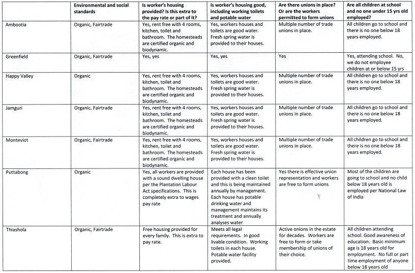 Table describing social and environmental conditions at certian tea estates in India and Sri Lanka