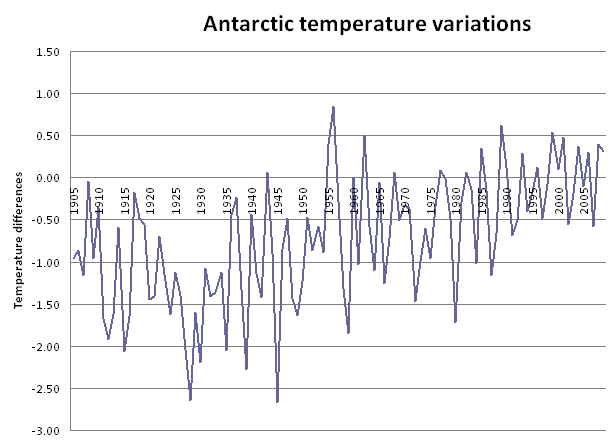 Temperature differences in Antarctic