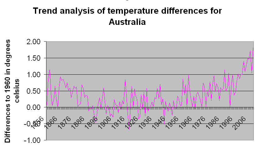 Temperature Differences for Australia
