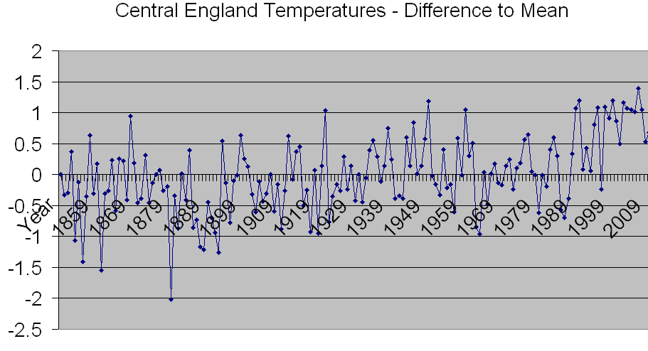 Temperature Anomalies for Central England