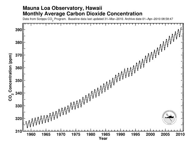 The Classic Mauna Loa Graph