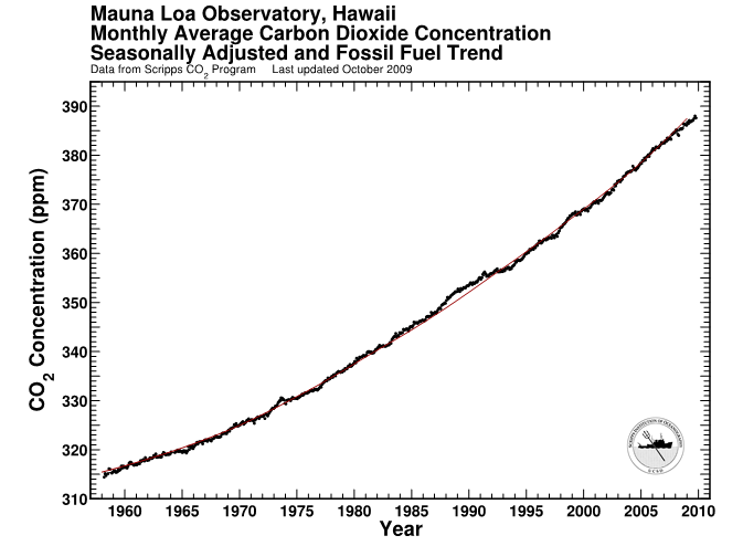 Carbon Dioxide Growth Over Time And Fossil Fuel Trend