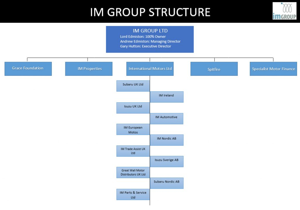 IM Structure and Supply Chains